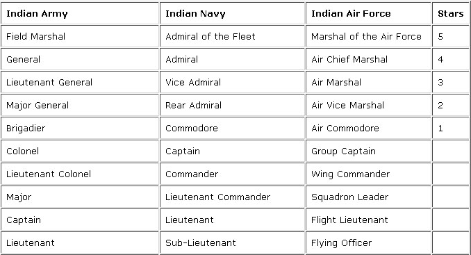 Equivalent Services Ranks of Indian Armed Forces | The Elite One